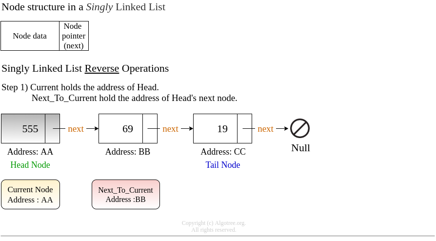 1_Reverse_Singly_Linked_List